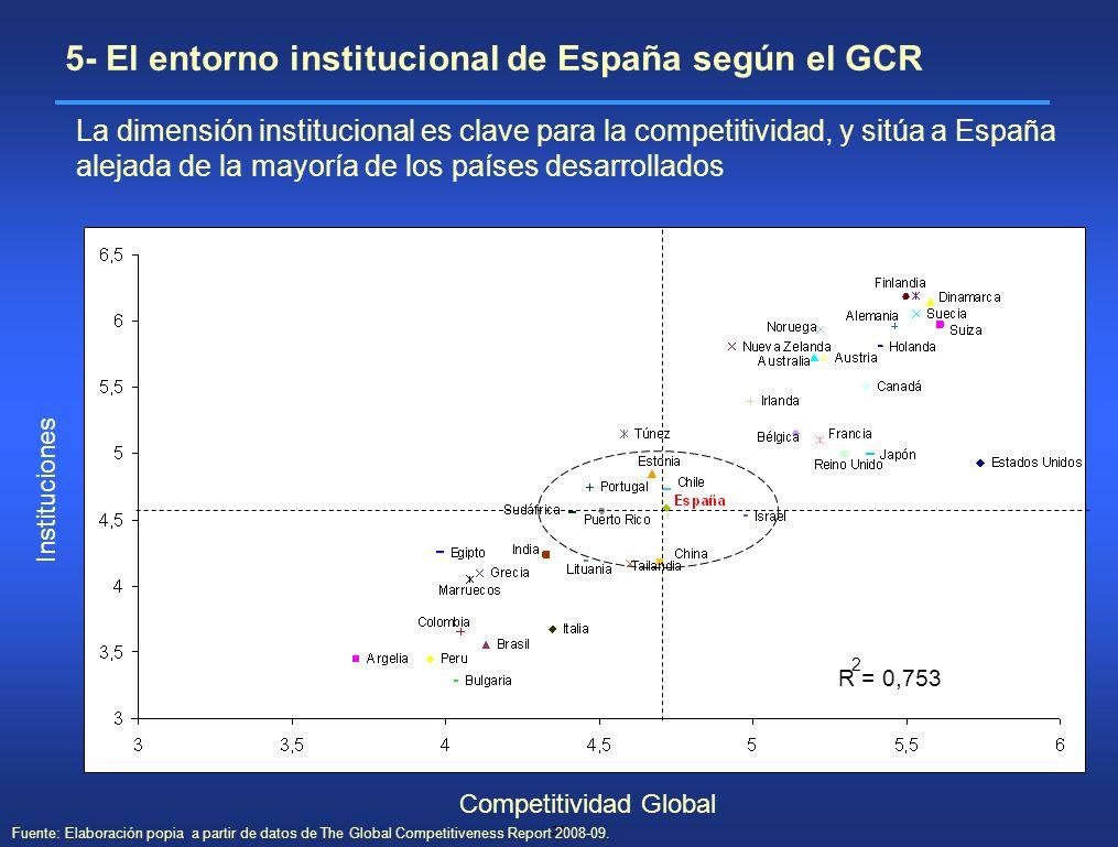 5- El entorno institucional de España según el GCR