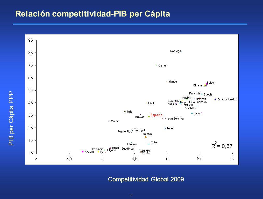 Relación competitividad-PIB per Cápita