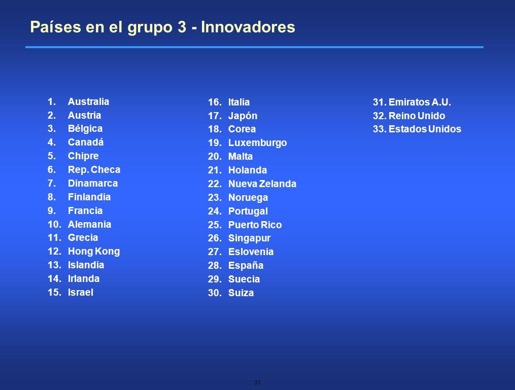 Países en el grupo 3 - Innovadores