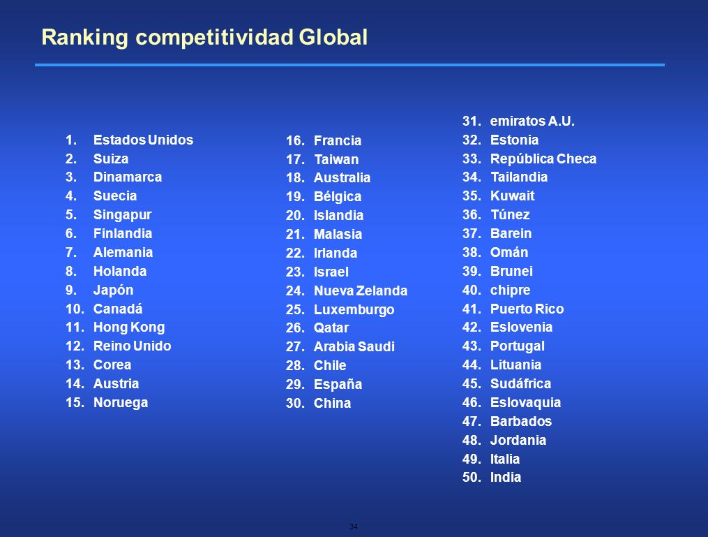 Ranking competitividad Global