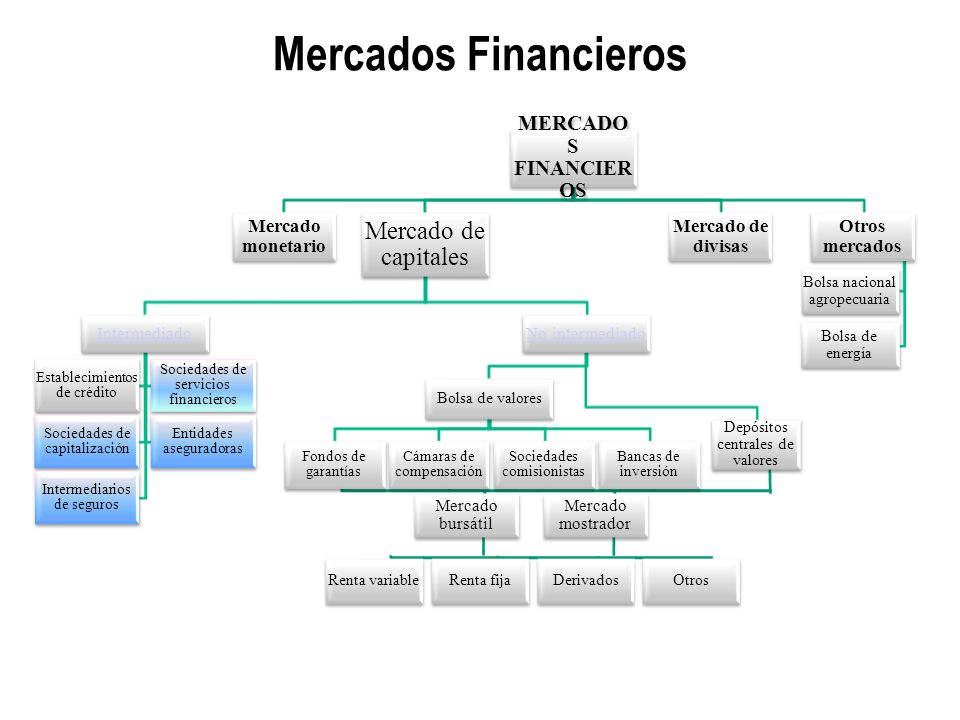 Mercados Financieros MERCADOS FINANCIEROS Mercado monetario