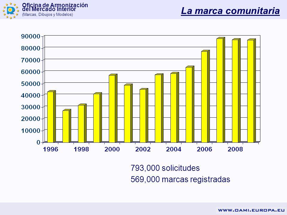 La marca comunitaria 793,000 solicitudes 569,000 marcas registradas