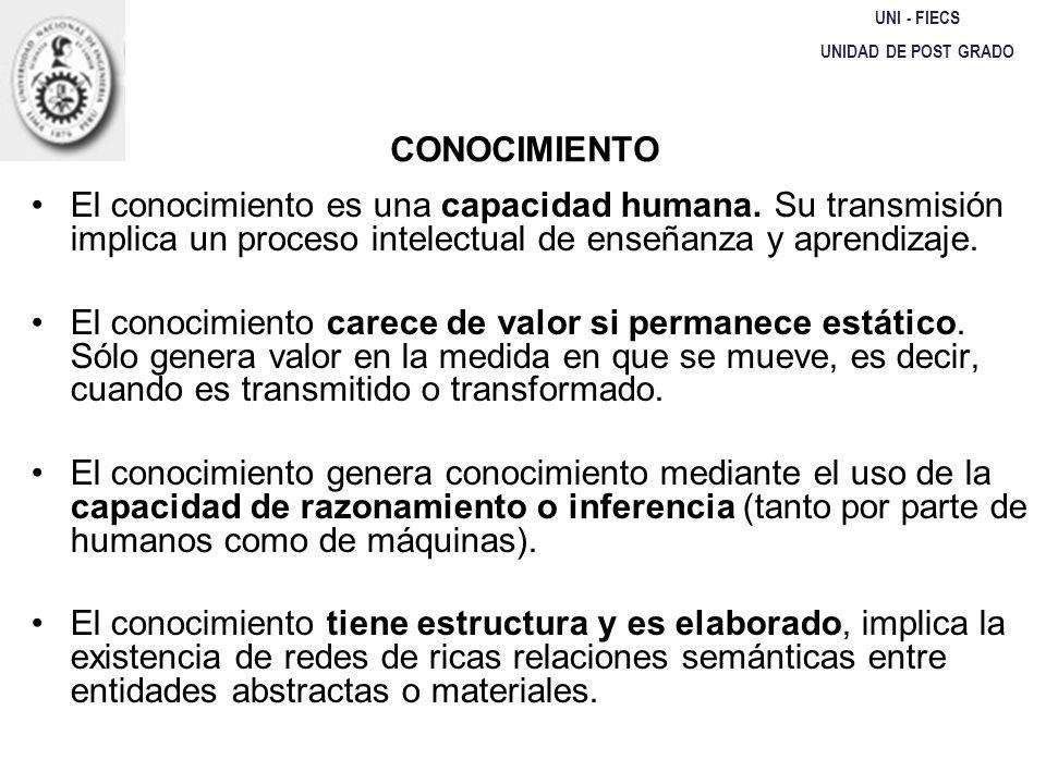 UNI - FIECS UNIDAD DE POST GRADO. CONOCIMIENTO.