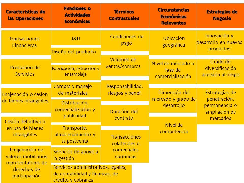 Características de las Operaciones Funciones o Actividades Económicas