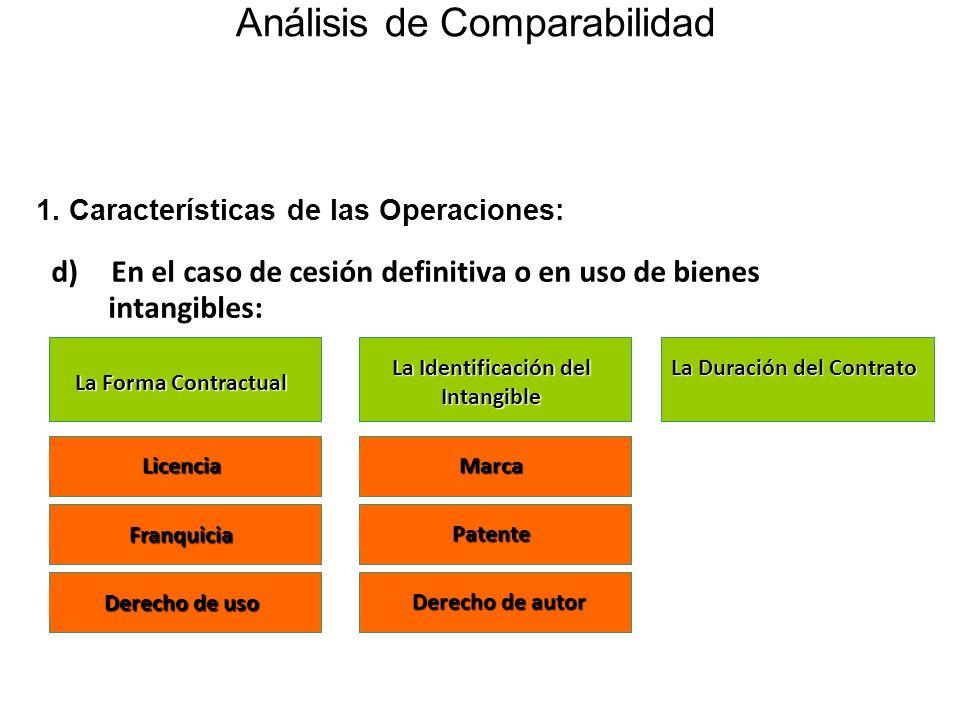La Identificación del Intangible La Duración del Contrato