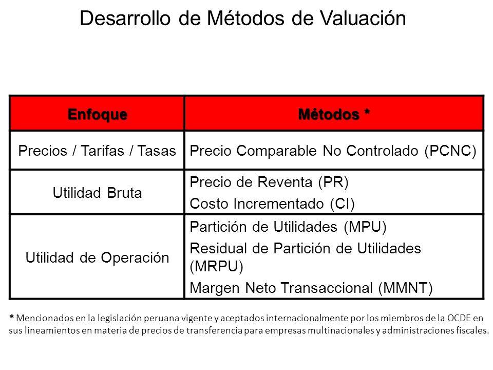 Desarrollo de Métodos de Valuación