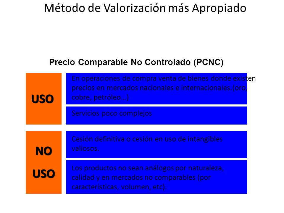 Precio Comparable No Controlado (PCNC)