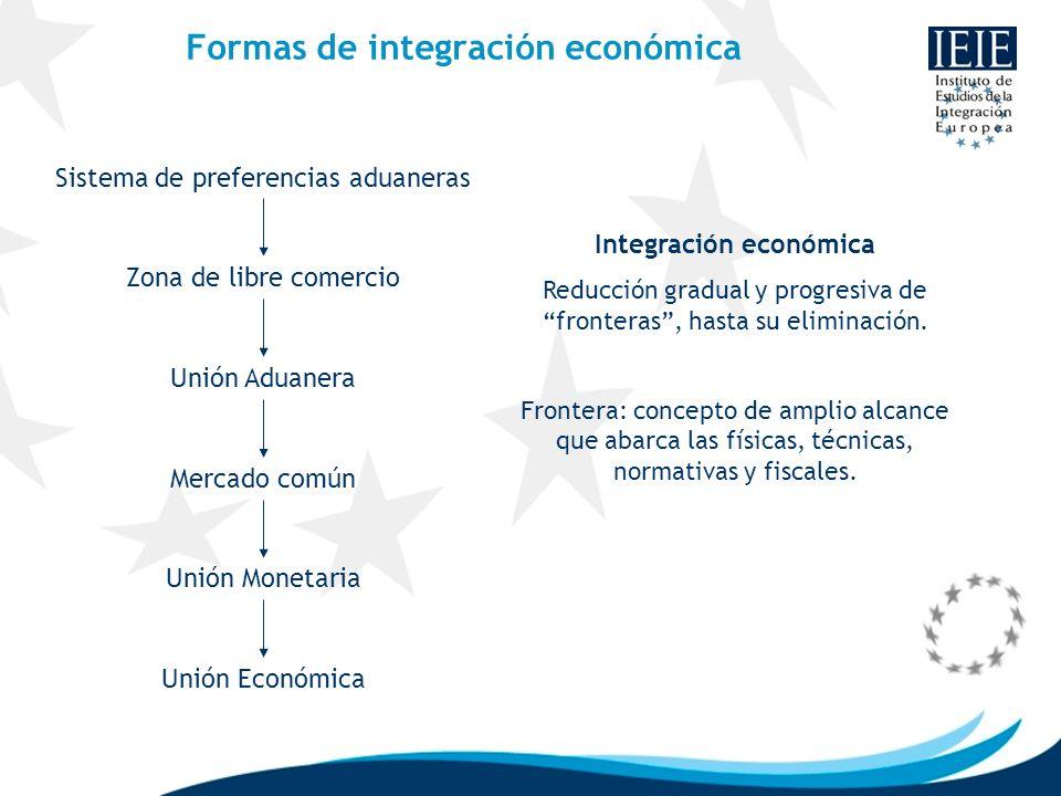 Formas de integración económica