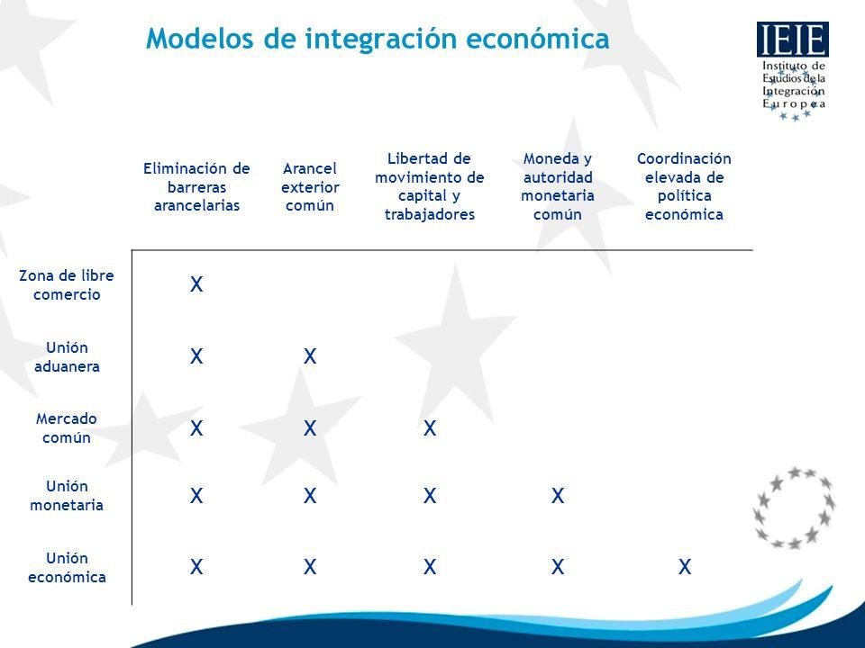 Modelos de integración económica