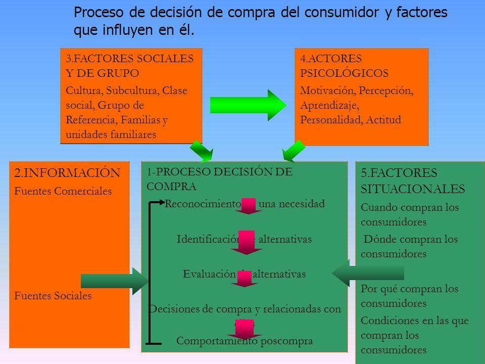 Proceso de decisión de compra del consumidor y factores que influyen en él.