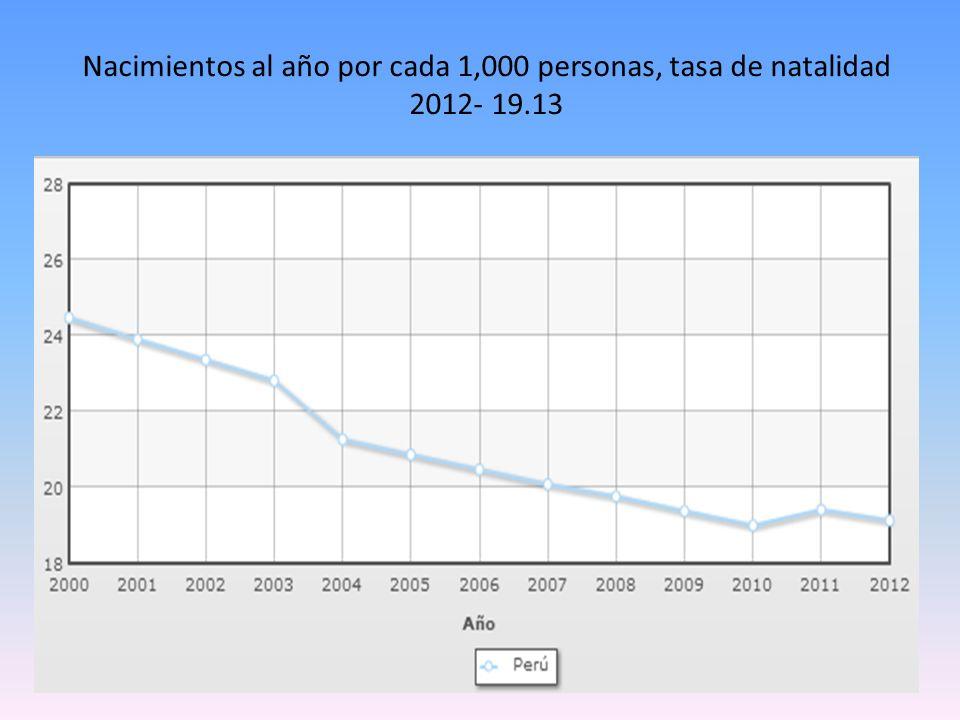 Nacimientos al año por cada 1,000 personas, tasa de natalidad 2012- 19