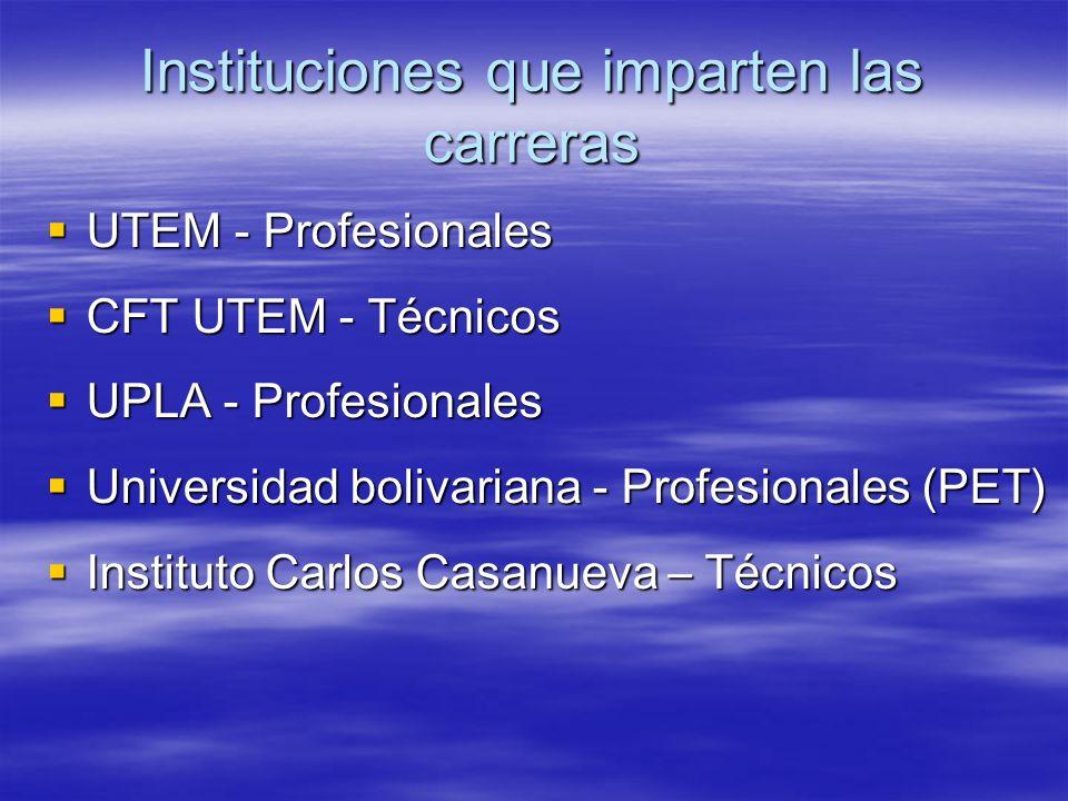 Instituciones que imparten las carreras