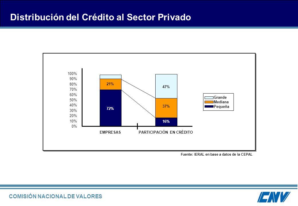 Distribución del Crédito al Sector Privado