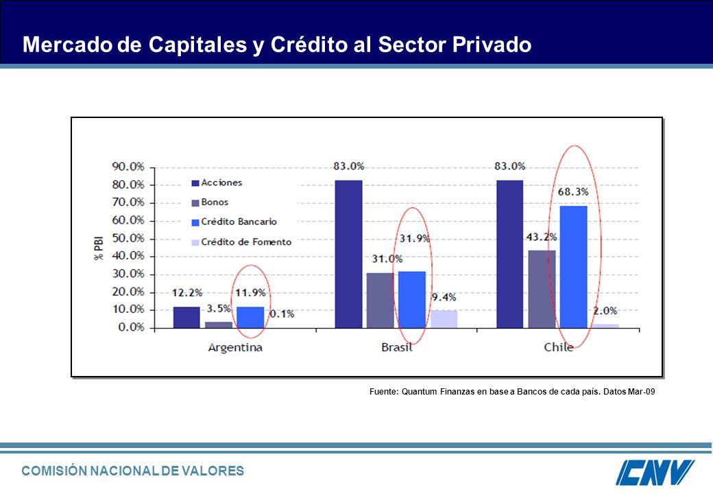 Mercado de Capitales y Crédito al Sector Privado