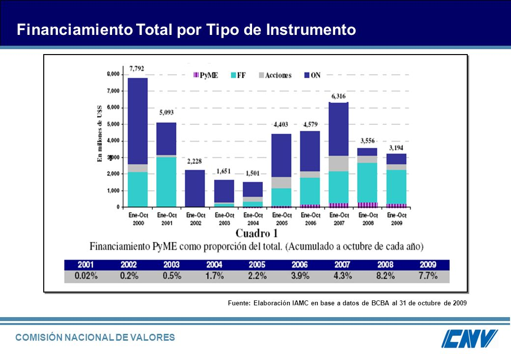 Financiamiento Total por Tipo de Instrumento