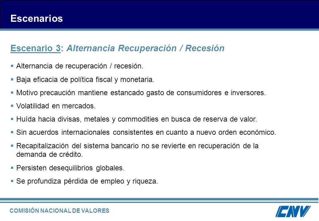 Escenarios Escenario 3: Alternancia Recuperación / Recesión