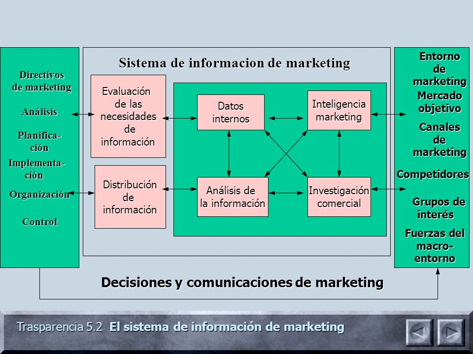 Sistema de informacion de marketing
