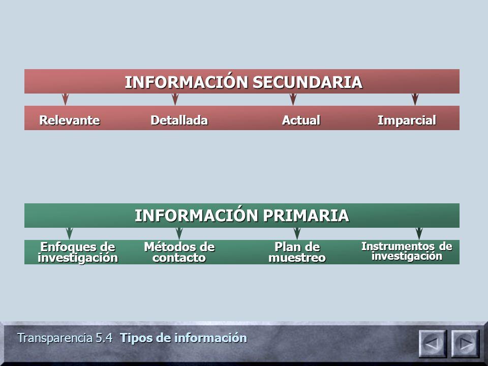 INFORMACIÓN SECUNDARIA INFORMACIÓN PRIMARIA