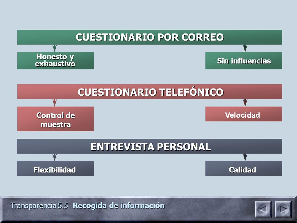 CUESTIONARIO POR CORREO CUESTIONARIO TELEFÓNICO