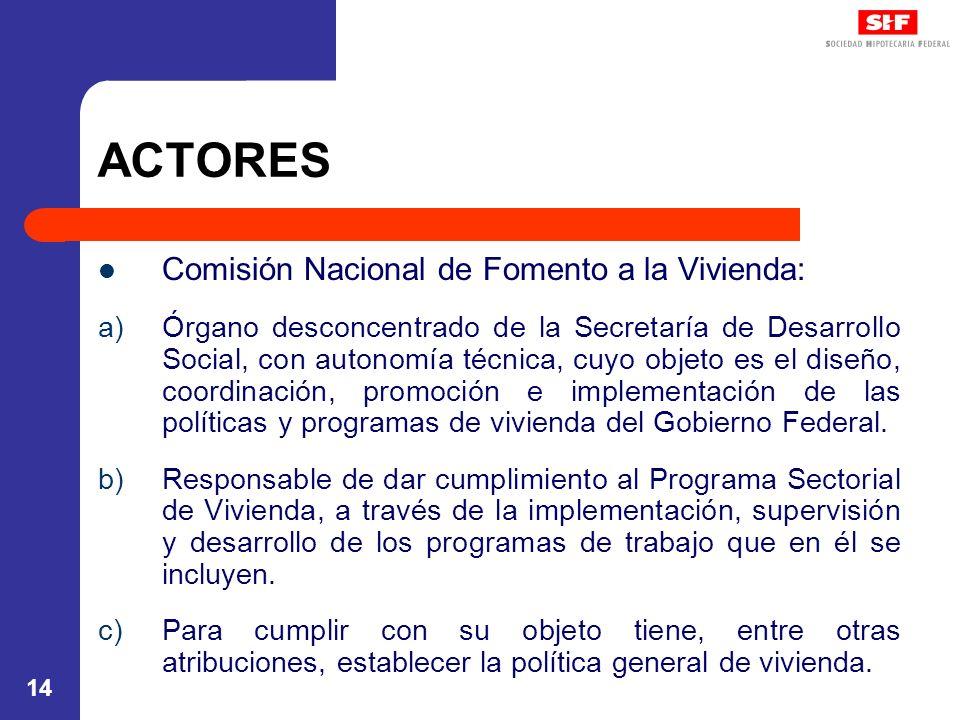 ACTORES Comisión Nacional de Fomento a la Vivienda: