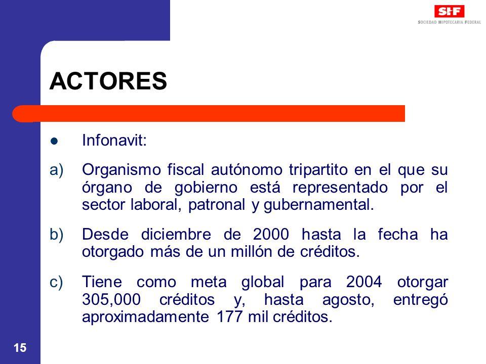 ACTORES Infonavit: