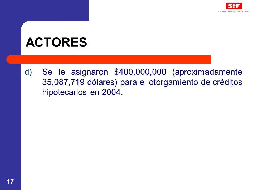 ACTORES Se le asignaron $400,000,000 (aproximadamente 35,087,719 dólares) para el otorgamiento de créditos hipotecarios en 2004.