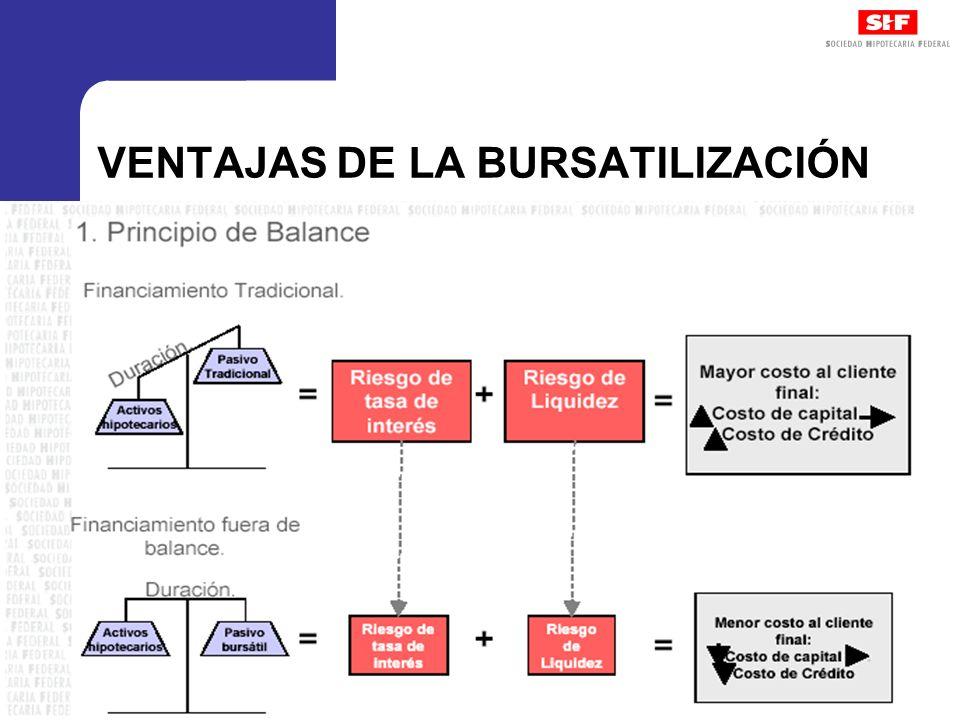 VENTAJAS DE LA BURSATILIZACIÓN
