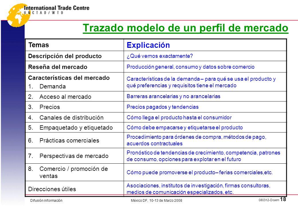 Trazado modelo de un perfil de mercado