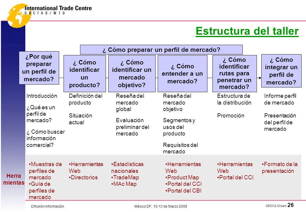 Estructura del taller ¿ Cómo preparar un perfil de mercado