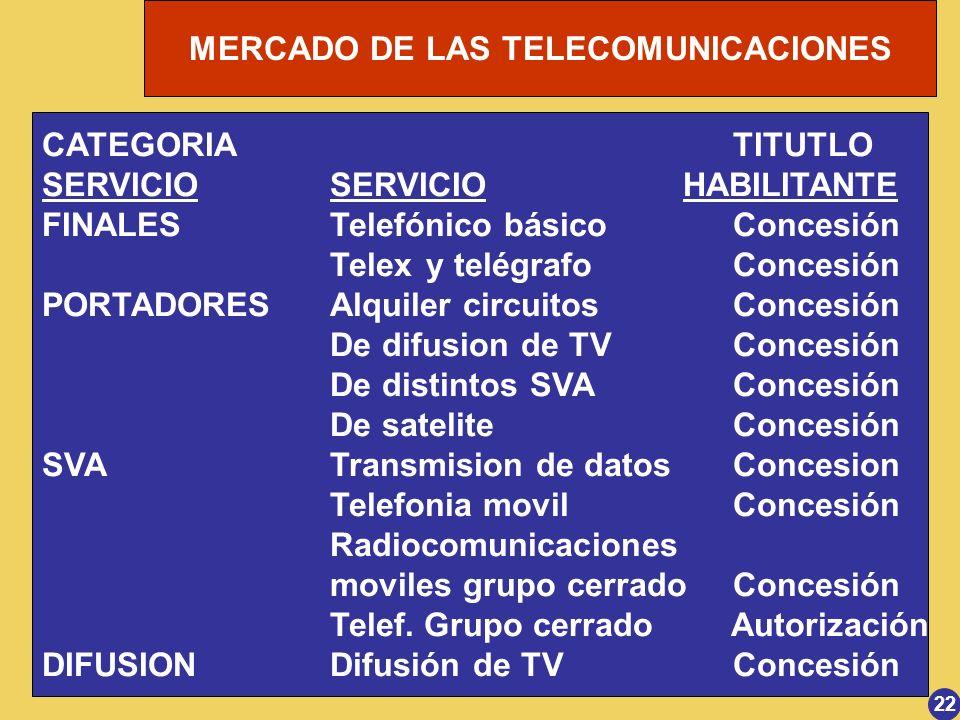 SERVICIO SERVICIO HABILITANTE FINALES Telefónico básico Concesión