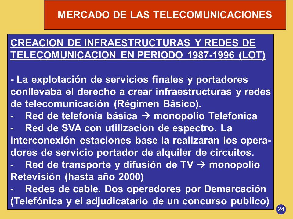 CREACION DE INFRAESTRUCTURAS Y REDES DE