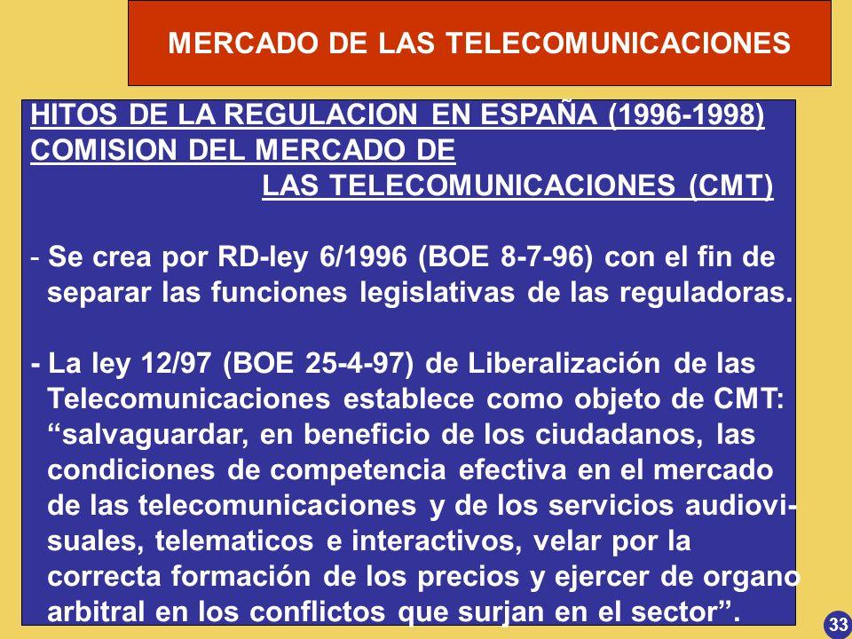 HITOS DE LA REGULACION EN ESPAÑA (1996-1998) COMISION DEL MERCADO DE