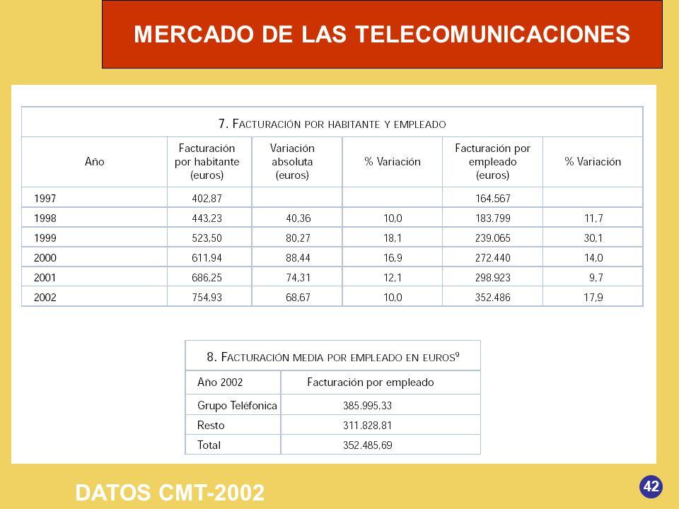 DATOS CMT-2002 42