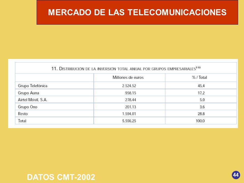DATOS CMT-2002 44