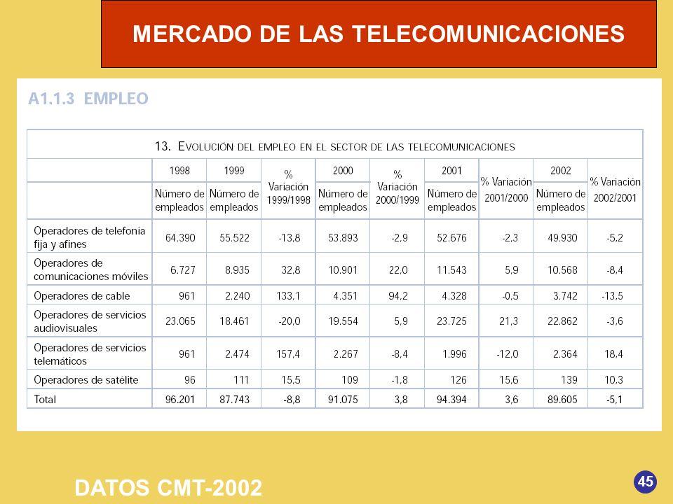DATOS CMT-2002 45