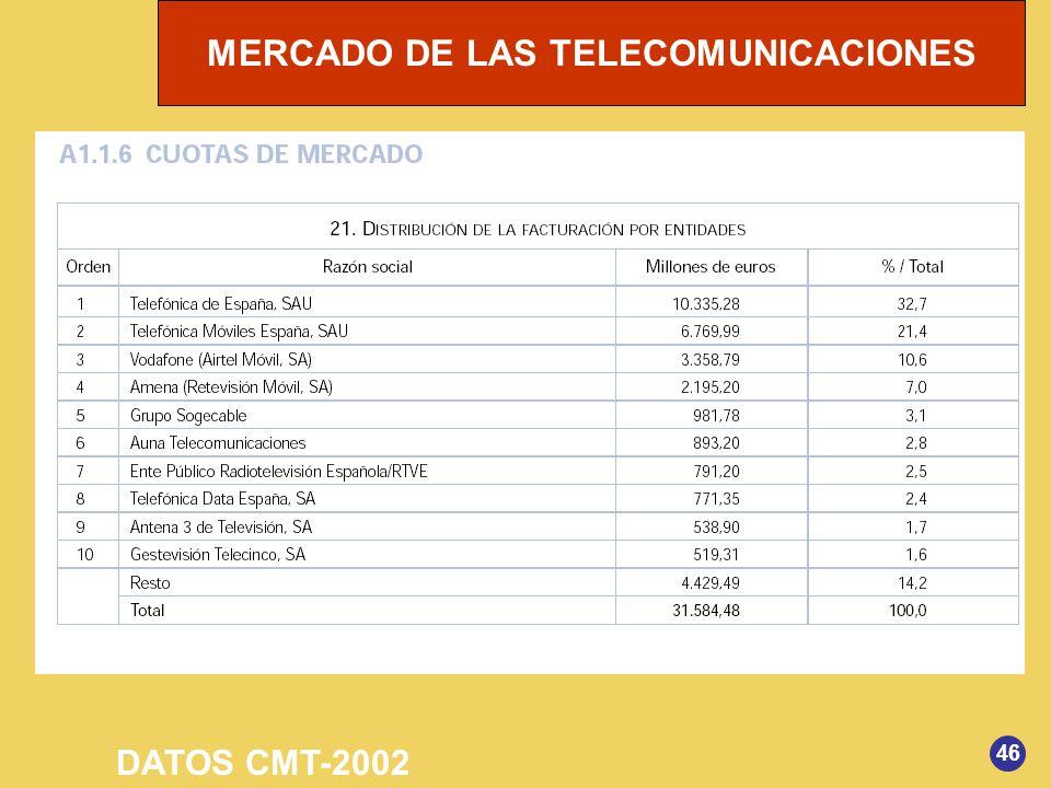 DATOS CMT-2002 46