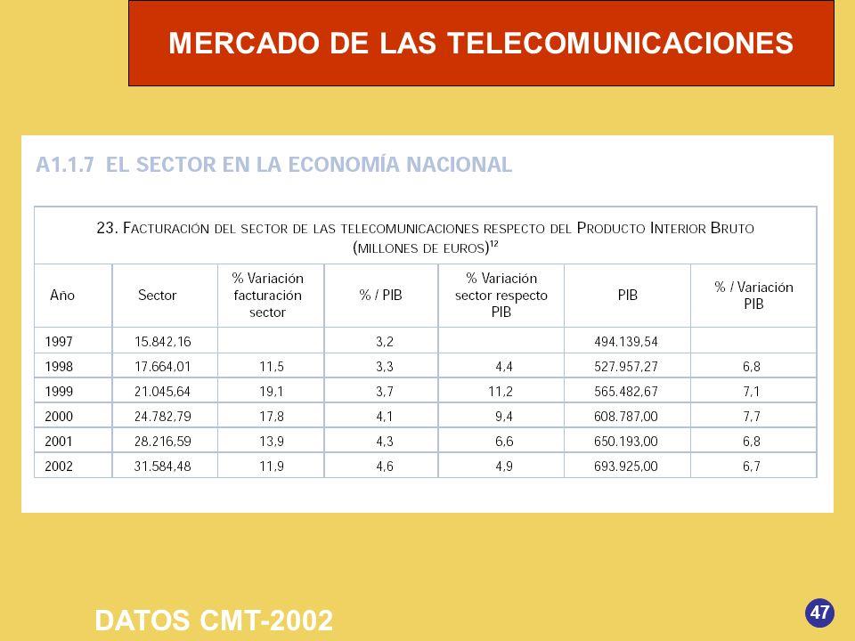 DATOS CMT-2002 47