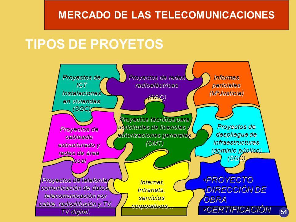 TIPOS DE PROYETOS PROYECTO DIRECCIÓN DE OBRA CERTIFICACIÓN