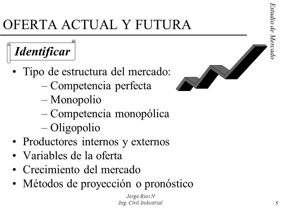 OFERTA ACTUAL Y FUTURA Identificar Tipo de estructura del mercado: