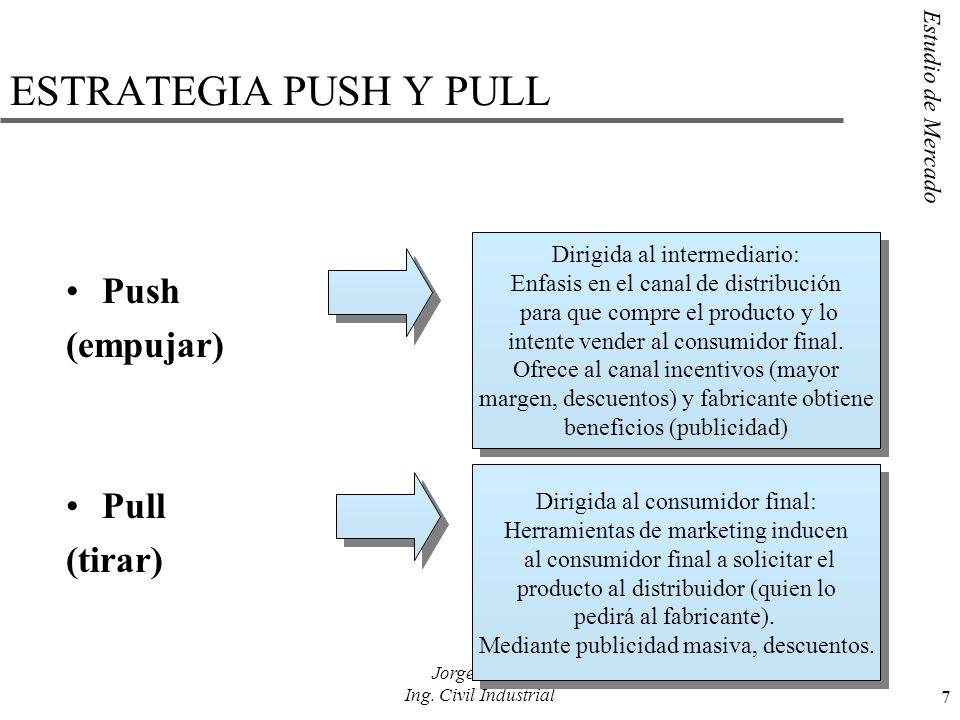 ESTRATEGIA PUSH Y PULL Push (empujar) Pull (tirar)