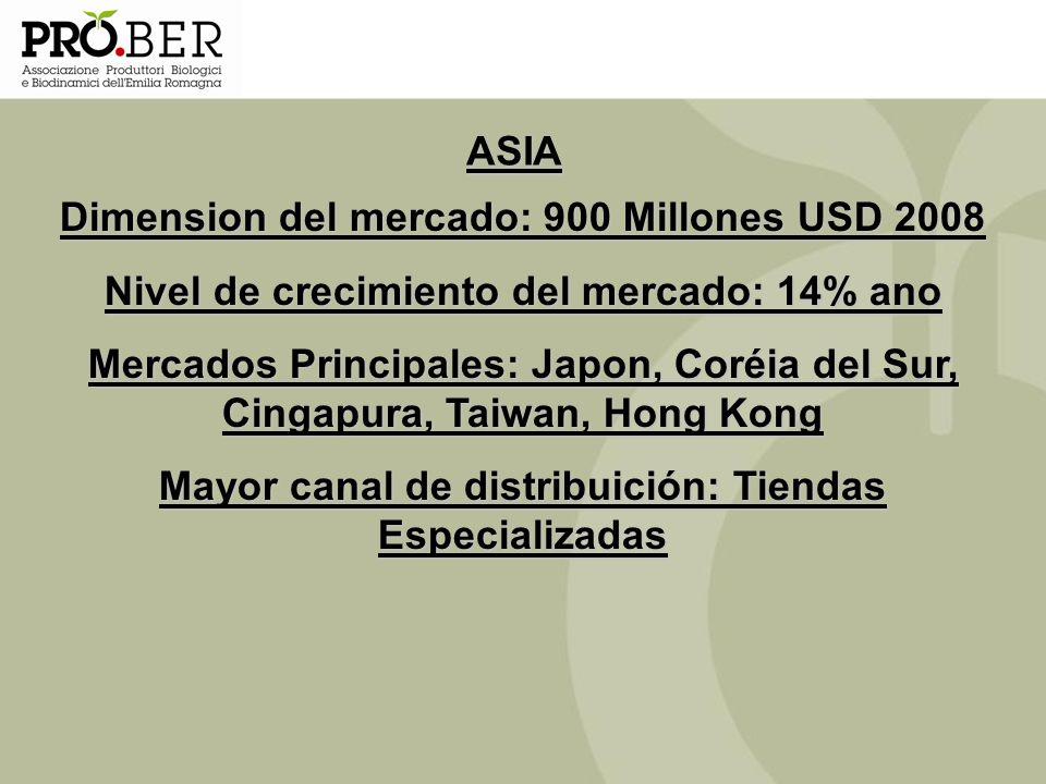 Dimension del mercado: 900 Millones USD 2008
