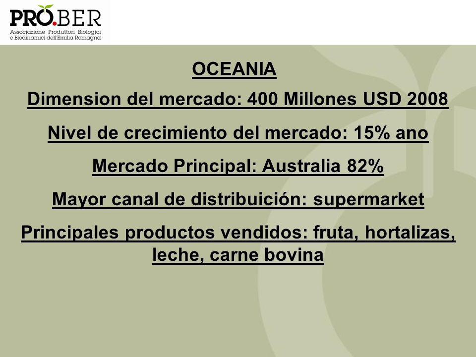 Dimension del mercado: 400 Millones USD 2008