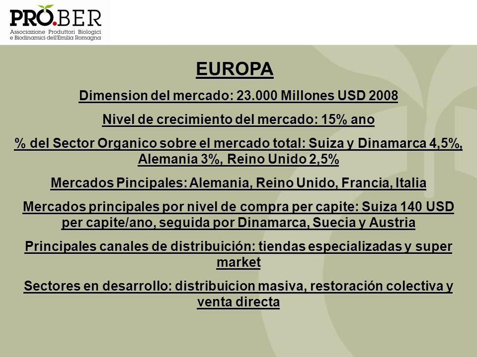 EUROPA Dimension del mercado: 23.000 Millones USD 2008