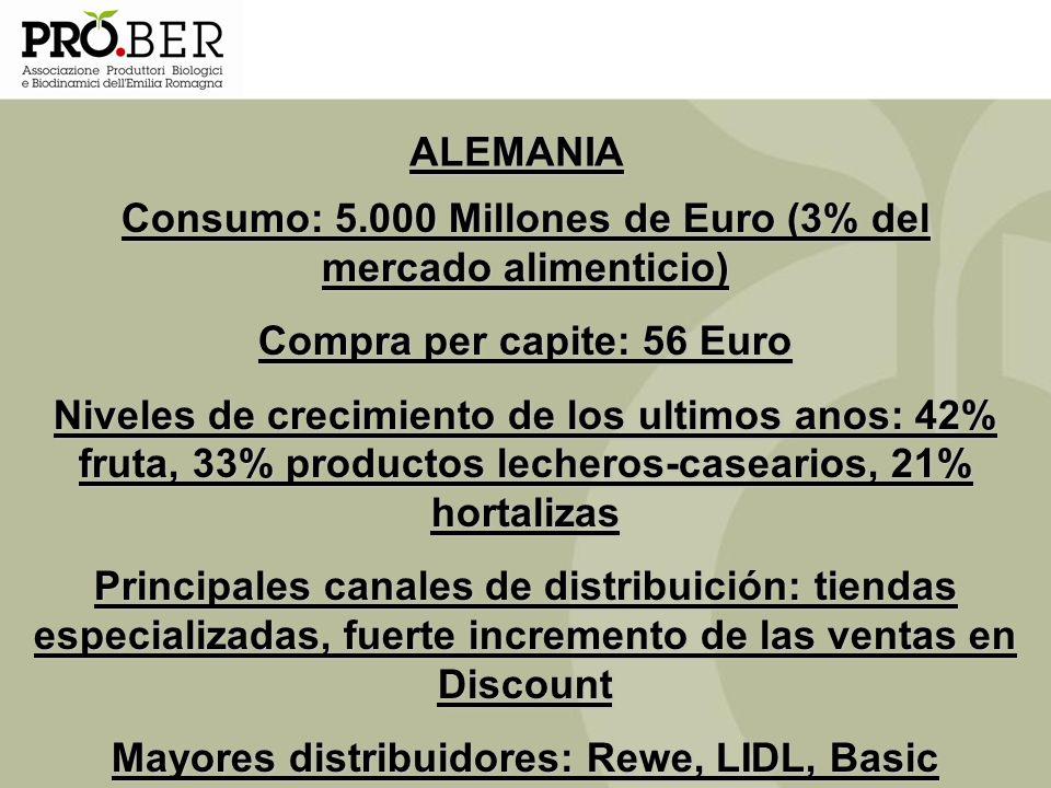 Consumo: 5.000 Millones de Euro (3% del mercado alimenticio)