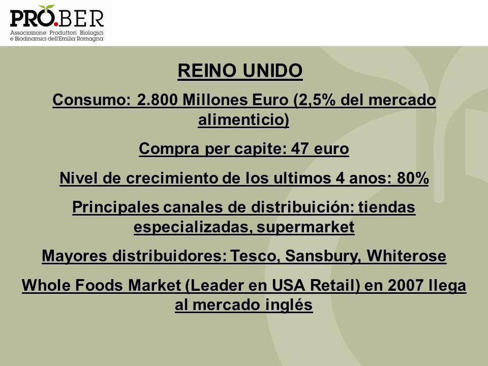 REINO UNIDO Consumo: 2.800 Millones Euro (2,5% del mercado alimenticio) Compra per capite: 47 euro.