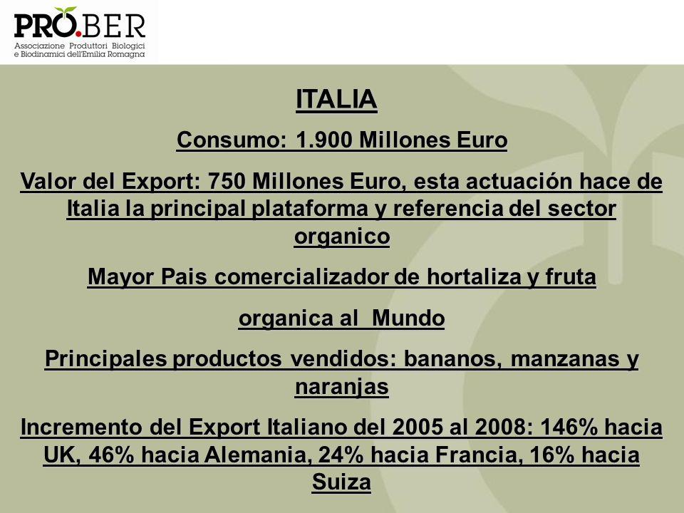 ITALIA Consumo: 1.900 Millones Euro