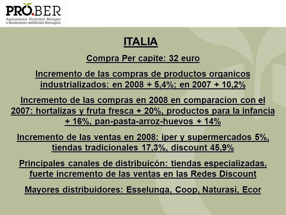ITALIA Compra Per capite: 32 euro