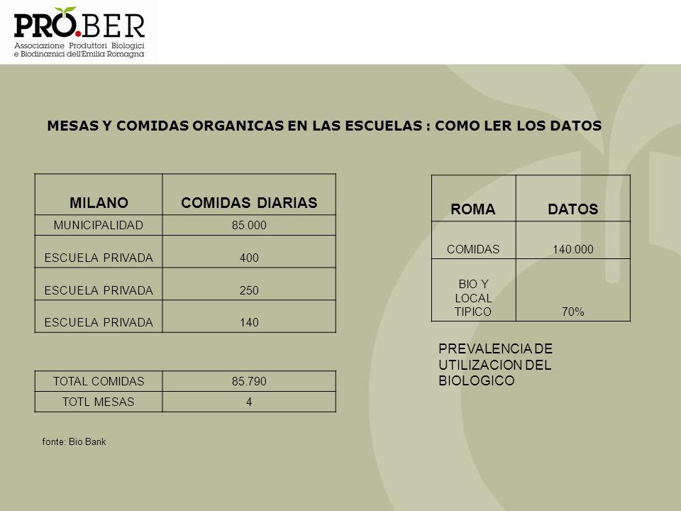 MILANO COMIDAS DIARIAS ROMA DATOS