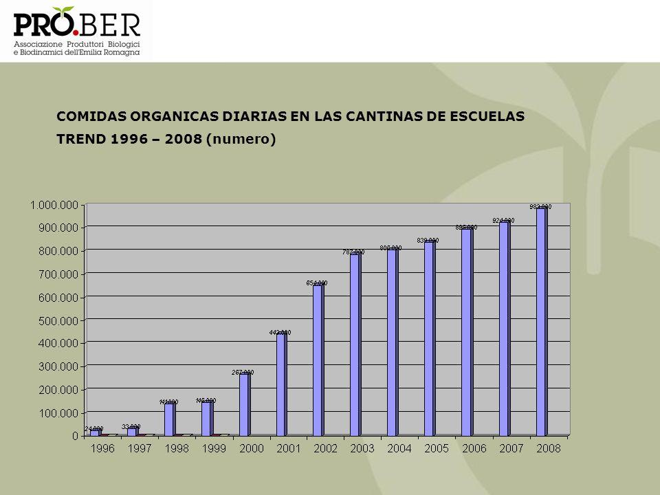 COMIDAS ORGANICAS DIARIAS EN LAS CANTINAS DE ESCUELAS