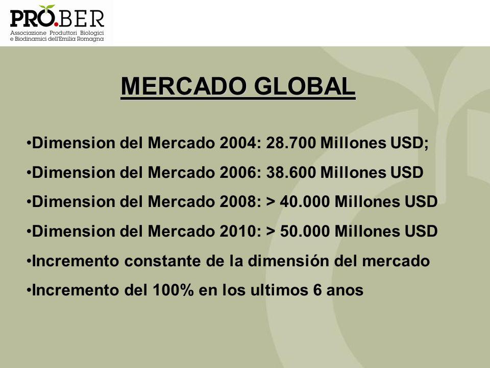 MERCADO GLOBAL Dimension del Mercado 2004: 28.700 Millones USD;